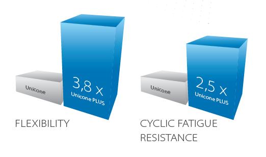 grafy - flexibilita a cyklická odolnost